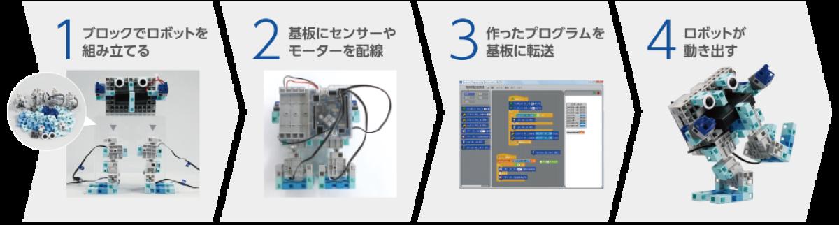 エジソンアカデミー ロボットプログラミング教室1