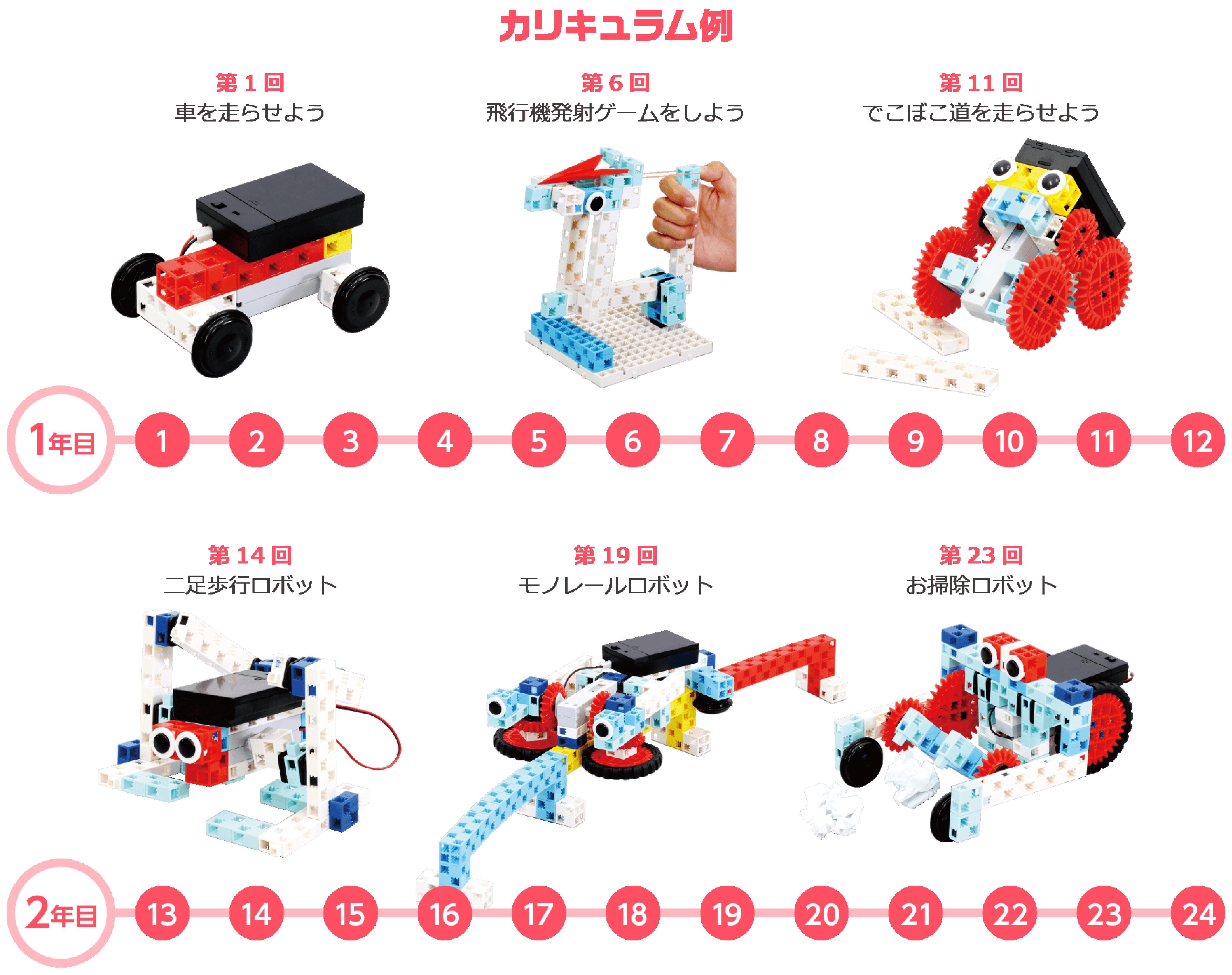自考力キッズ カリキュラム(ロボット)